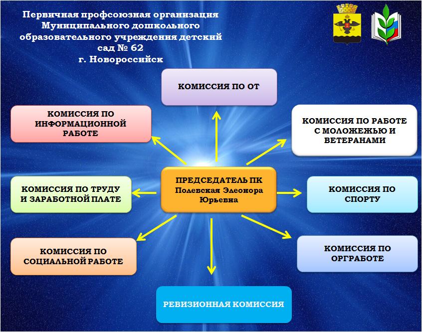протокол заседания контрольно ревизионной комиссии образец